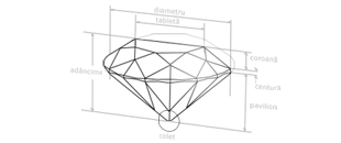 Taietura diamantelor